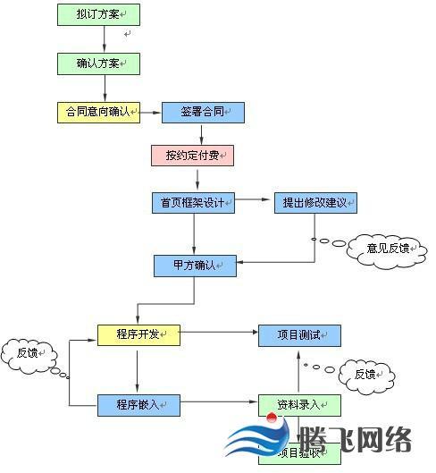 济南网站建设流程图