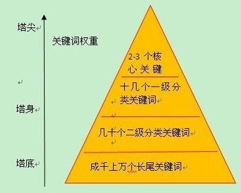 站金字塔布局详解