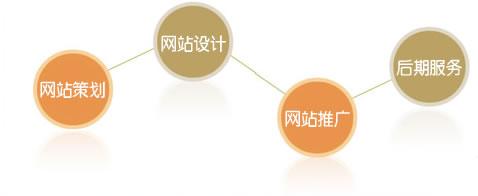 网站是否要求后期维护和优化