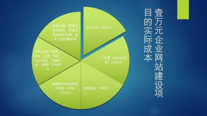 网站建设公司的运营成本也影响网站建设价格