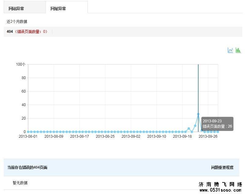网站攻击后,抓去异常统计
