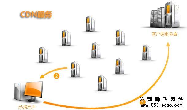 网站虚拟主机、服务器、VPS分别是什么,都有哪些好坏?
